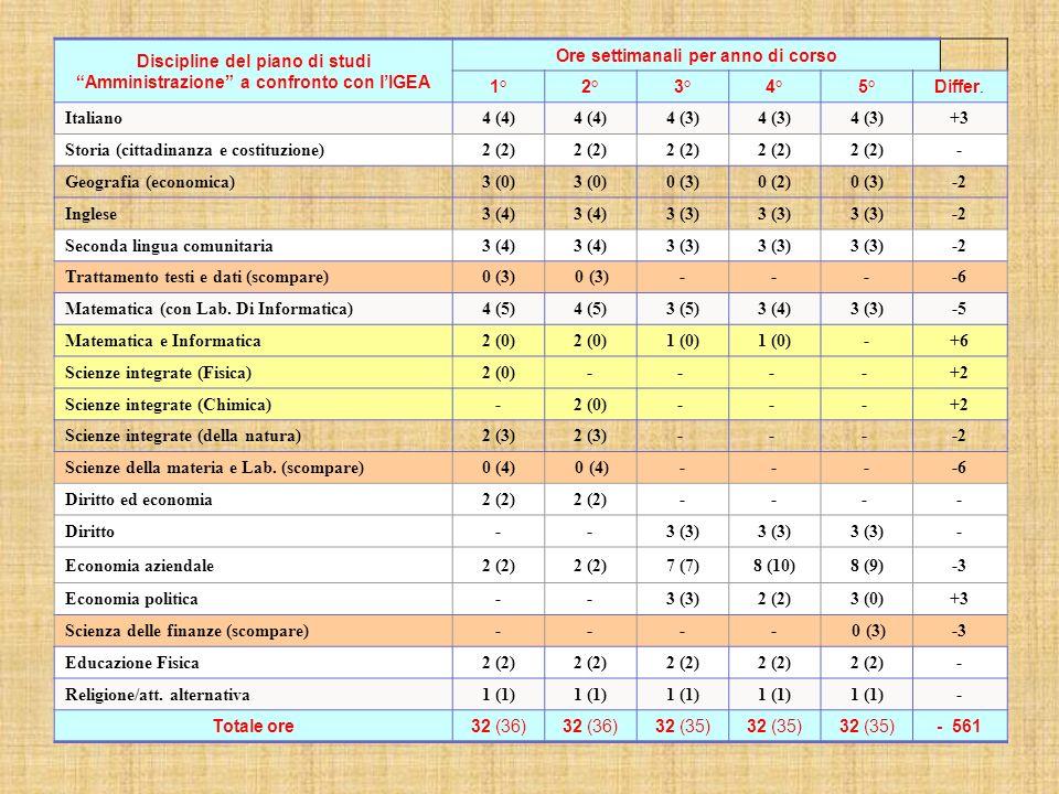 Discipline del piano di studi Amministrazione a confronto con lIGEA Ore settimanali per anno di corso 1°2°3°4°5°Differ. Italiano4 (4) 4 (3) +3 Storia