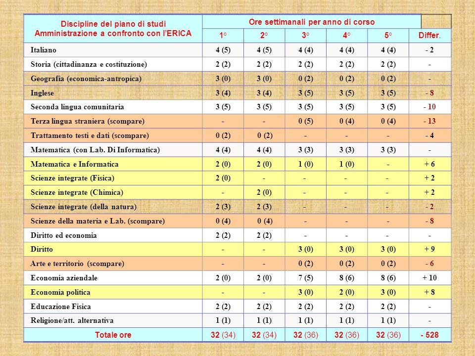 Discipline del piano di studi Amministrazione a confronto con lERICA Ore settimanali per anno di corso 1°2°3°4°5°Differ. Italiano4 (5) 4 (4) - 2 Stori