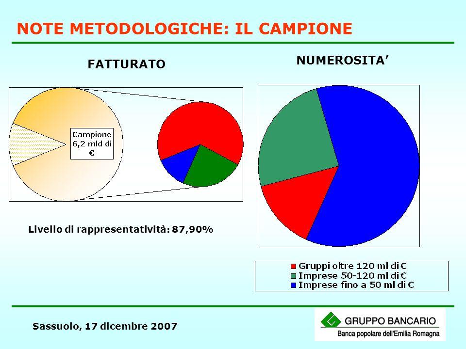 Sassuolo, 17 dicembre 2007 NOTE METODOLOGICHE: IL CAMPIONE FATTURATO NUMEROSITA Livello di rappresentatività: 87,90%