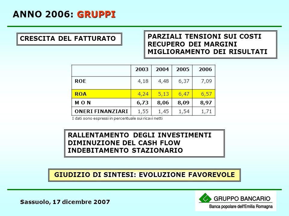 Sassuolo, 17 dicembre 2007 GRUPPI ANNO 2006: GRUPPI CRESCITA DEL FATTURATO PARZIALI TENSIONI SUI COSTI RECUPERO DEI MARGINI MIGLIORAMENTO DEI RISULTAT