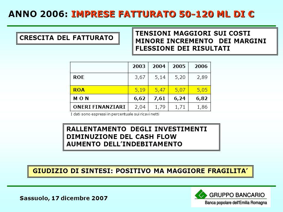 Sassuolo, 17 dicembre 2007 IMPRESE FATTURATO 50-120 ML DI ANNO 2006: IMPRESE FATTURATO 50-120 ML DI CRESCITA DEL FATTURATO TENSIONI MAGGIORI SUI COSTI