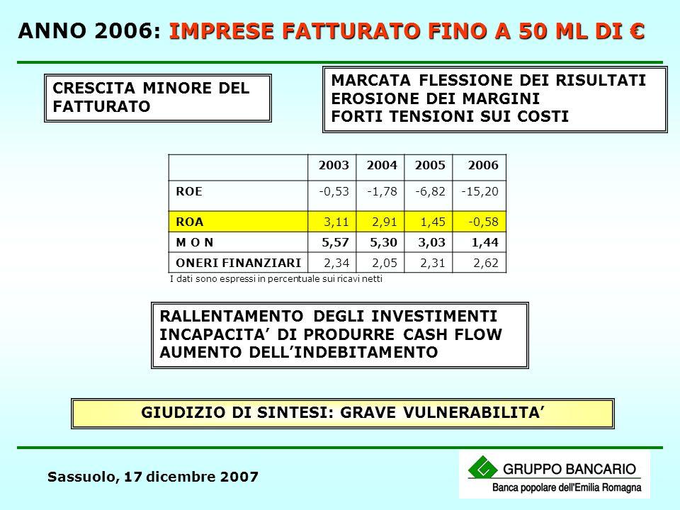 Sassuolo, 17 dicembre 2007 IMPRESE FATTURATO FINO A 50 ML DI ANNO 2006: IMPRESE FATTURATO FINO A 50 ML DI CRESCITA MINORE DEL FATTURATO MARCATA FLESSIONE DEI RISULTATI EROSIONE DEI MARGINI FORTI TENSIONI SUI COSTI 2003200420052006 ROE-0,53-1,78-6,82-15,20 ROA 3,112,911,45-0,58 M O N5,575,303,031,44 ONERI FINANZIARI2,342,052,312,62 I dati sono espressi in percentuale sui ricavi netti RALLENTAMENTO DEGLI INVESTIMENTI INCAPACITA DI PRODURRE CASH FLOW AUMENTO DELLINDEBITAMENTO GIUDIZIO DI SINTESI: GRAVE VULNERABILITA