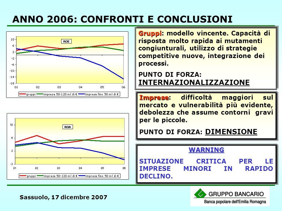 Sassuolo, 17 dicembre 2007 ANNO 2006: CONFRONTI E CONCLUSIONI Gruppi Gruppi: modello vincente. Capacità di risposta molto rapida ai mutamenti congiunt