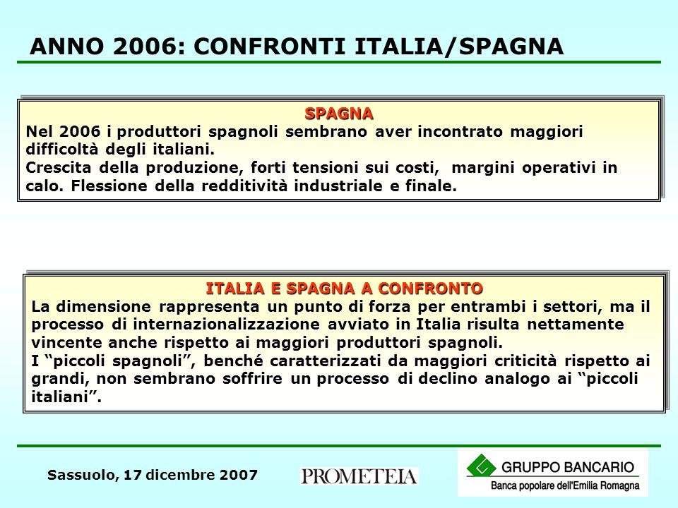 Sassuolo, 17 dicembre 2007 ANNO 2006: CONFRONTI ITALIA/SPAGNA SPAGNA Nel 2006 i produttori spagnoli sembrano aver incontrato maggiori difficoltà degli italiani.