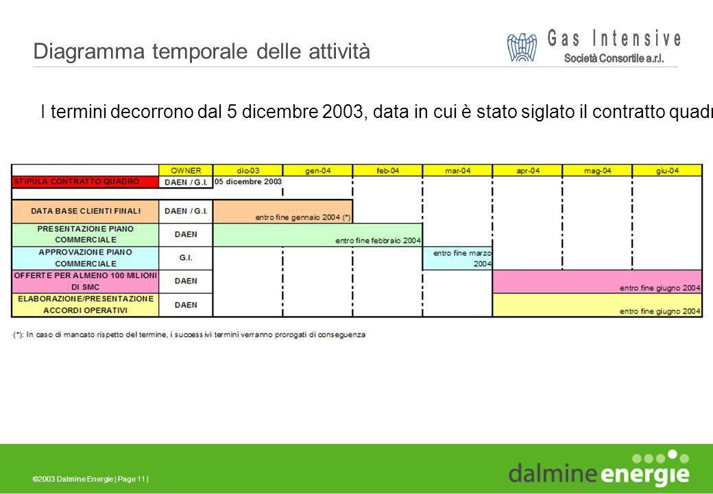 ©2003 Dalmine Energie | Page 11 | Diagramma temporale delle attività I termini decorrono dal 5 dicembre 2003, data in cui è stato siglato il contratto