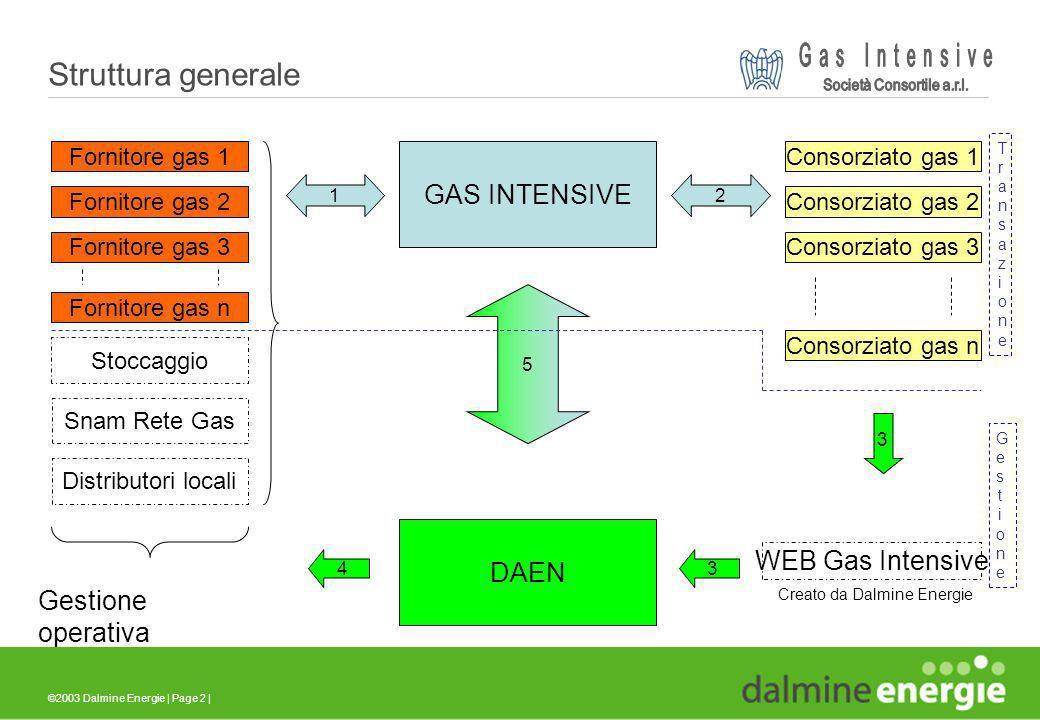 ©2003 Dalmine Energie | Page 2 | Struttura generale GAS INTENSIVE Fornitore gas 1 Fornitore gas 2 Fornitore gas 3 Fornitore gas n Consorziato gas 1 Co