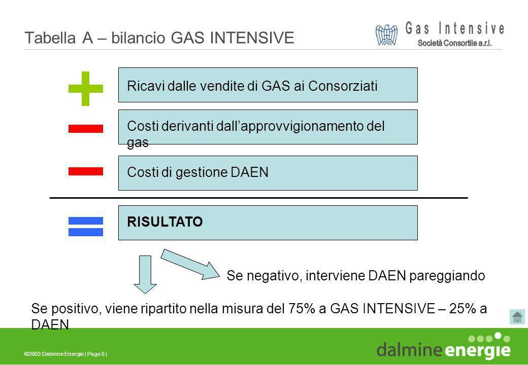 ©2003 Dalmine Energie | Page 8 | Tabella A – bilancio GAS INTENSIVE Ricavi dalle vendite di GAS ai Consorziati Costi derivanti dallapprovvigionamento
