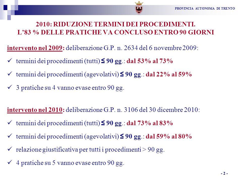 PROVINCIA AUTONOMA DI TRENTO - 3 - 2010: RIDUZIONE TERMINI DEI PROCEDIMENTI.