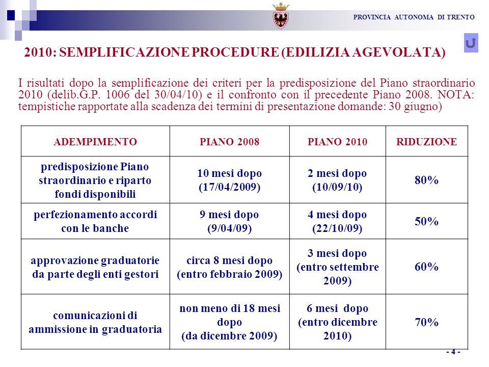 PROVINCIA AUTONOMA DI TRENTO - 4 - 2010: SEMPLIFICAZIONE PROCEDURE (EDILIZIA AGEVOLATA) I risultati dopo la semplificazione dei criteri per la predisposizione del Piano straordinario 2010 (delib.G.P.