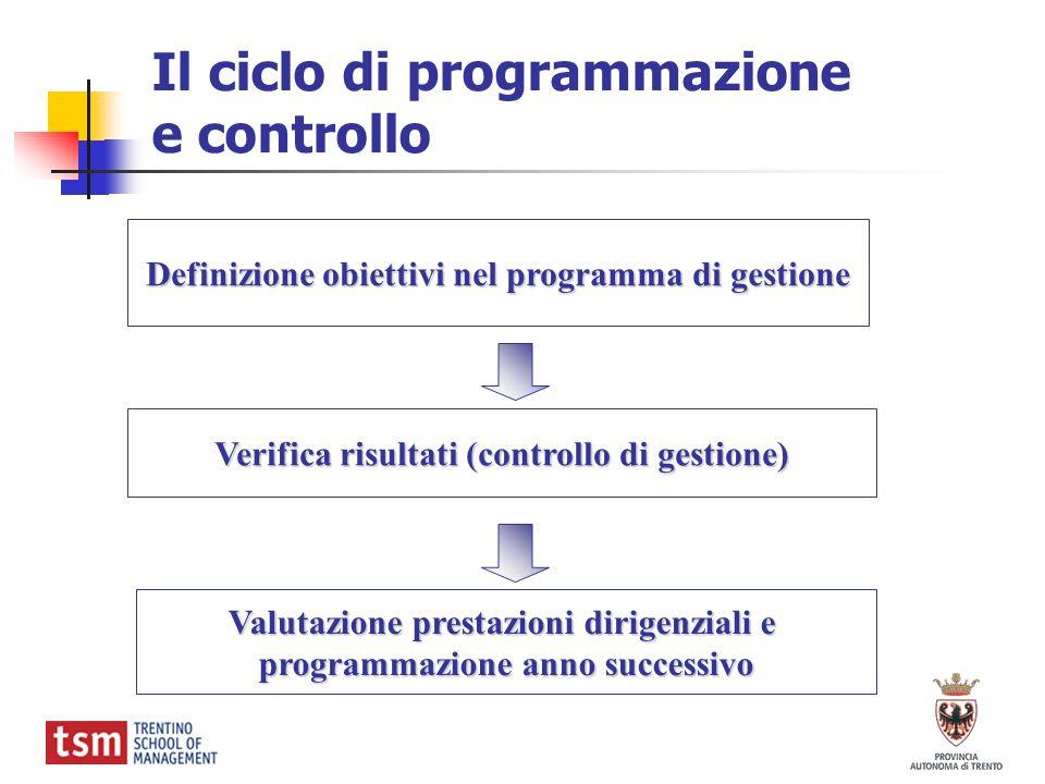 Il ciclo di programmazione e controllo Definizione obiettivi nel programma di gestione Verifica risultati (controllo di gestione) Valutazione prestazi