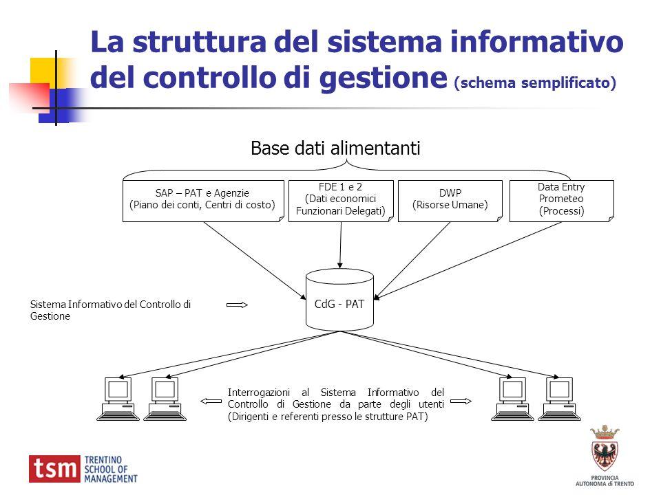 La struttura del sistema informativo del controllo di gestione (schema semplificato) Base dati alimentanti CdG - PAT SAP – PAT e Agenzie (Piano dei co