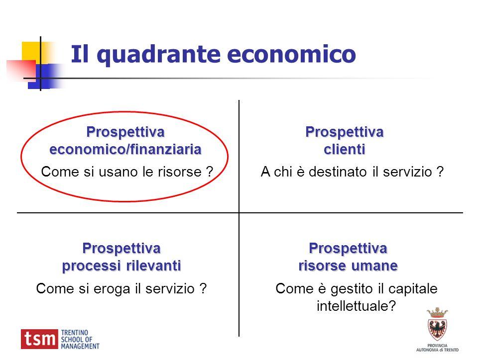 Il quadrante economico Prospettivaeconomico/finanziaria Prospettiva processi rilevanti Prospettivaclienti Prospettiva risorse umane Come si usano le r