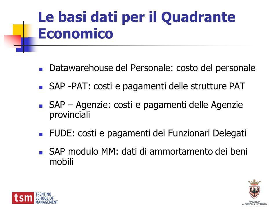 Le basi dati per il Quadrante Economico Datawarehouse del Personale: costo del personale SAP -PAT: costi e pagamenti delle strutture PAT SAP – Agenzie