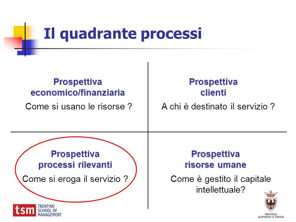 Il quadrante processi Prospettivaeconomico/finanziaria Prospettiva processi rilevanti Prospettivaclienti Prospettiva risorse umane Come si usano le ri