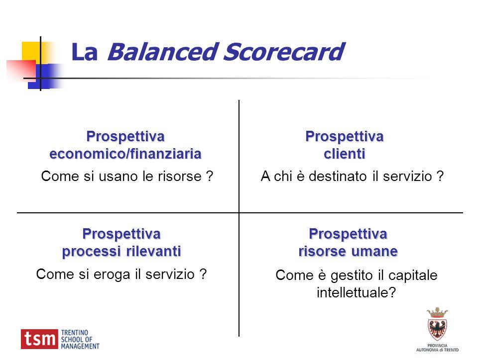Prospettivaeconomico/finanziaria Prospettiva processi rilevanti Prospettivaclienti Prospettiva risorse umane Come si usano le risorse ? Come si eroga