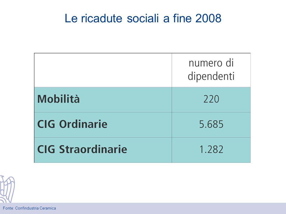 Le ricadute sociali a fine 2008 Fonte: Confindustria Ceramica