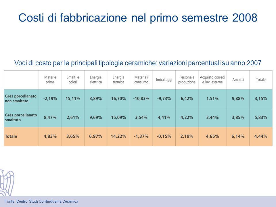 Voci di costo per le principali tipologie ceramiche; variazioni percentuali su anno 2007 Costi di fabbricazione nel primo semestre 2008 Fonte: Centro Studi Confindustria Ceramica
