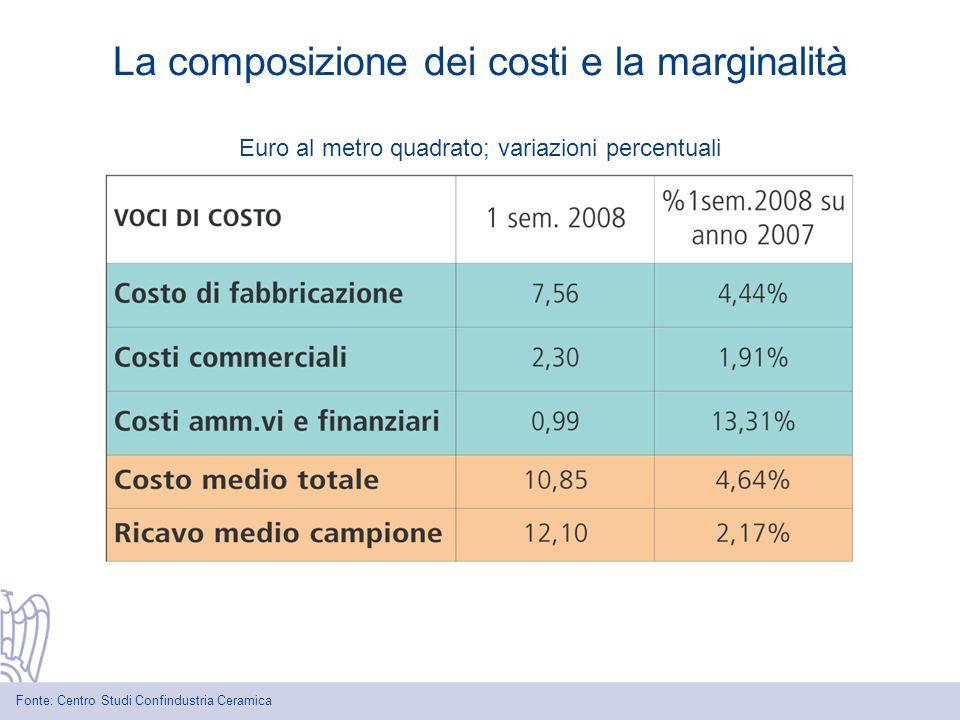 Euro al metro quadrato; variazioni percentuali La composizione dei costi e la marginalità Fonte: Centro Studi Confindustria Ceramica