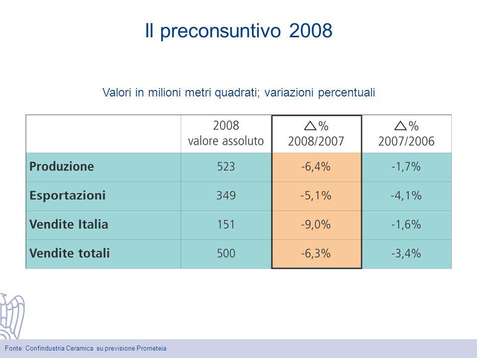 Fonte: Confindustria Ceramica su previsione Prometeia Il preconsuntivo 2008 Valori in milioni metri quadrati; variazioni percentuali