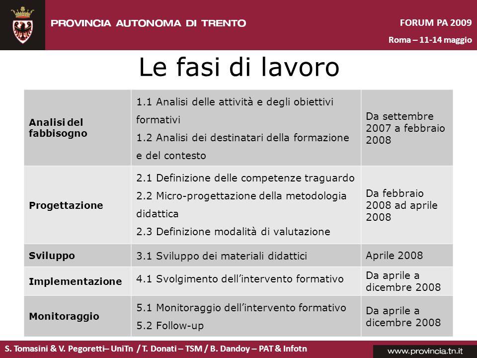 S. Tomasini & V. Pegoretti– UniTn / T. Donati – TSM / B. Dandoy – PAT & Infotn FORUM PA 2009 Roma – 11-14 maggio Le fasi di lavoro Analisi del fabbiso