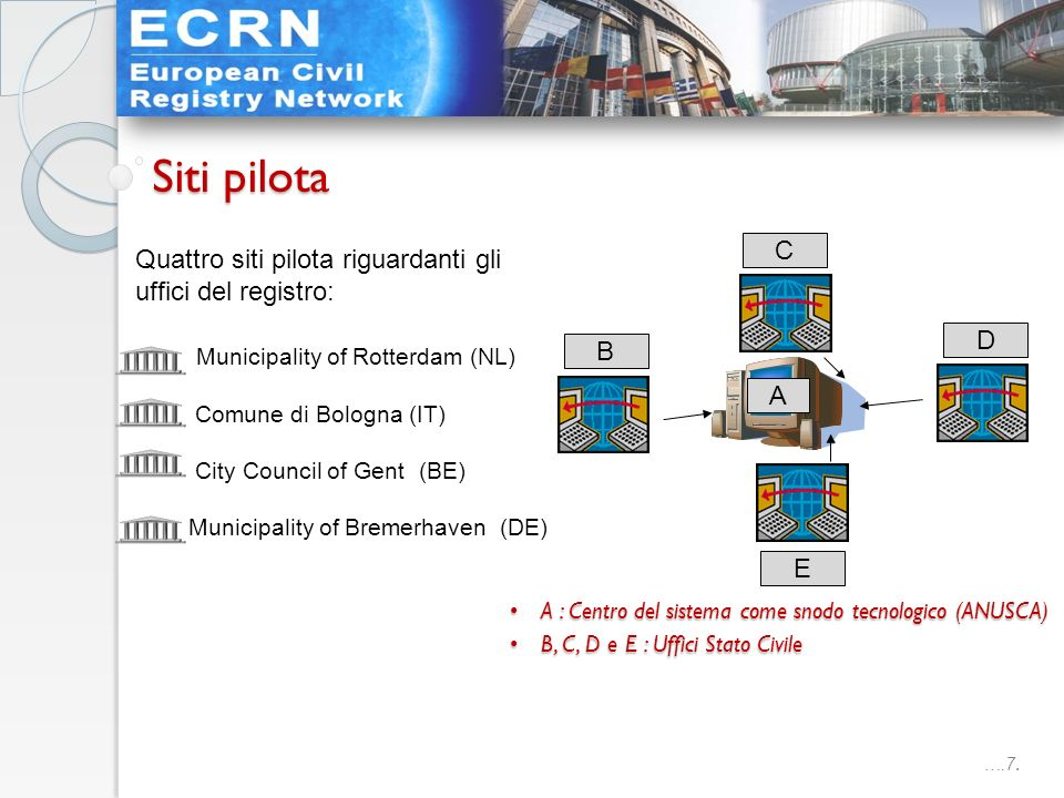 ….7. Quattro siti pilota riguardanti gli uffici del registro: Municipality of Rotterdam (NL) Comune di Bologna (IT) City Council of Gent (BE) Municipa