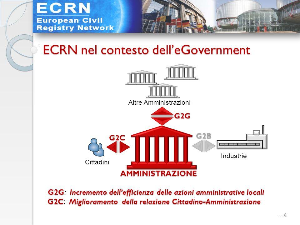 ….8. ECRN nel contesto delleGovernment AMMINISTRAZIONE Cittadini Altre Amministrazioni G2C G2G G2B G2CMiglioramento della relazione Cittadino-Amminist