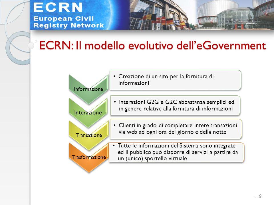 ….9. ECRN: Il modello evolutivo delleGovernment