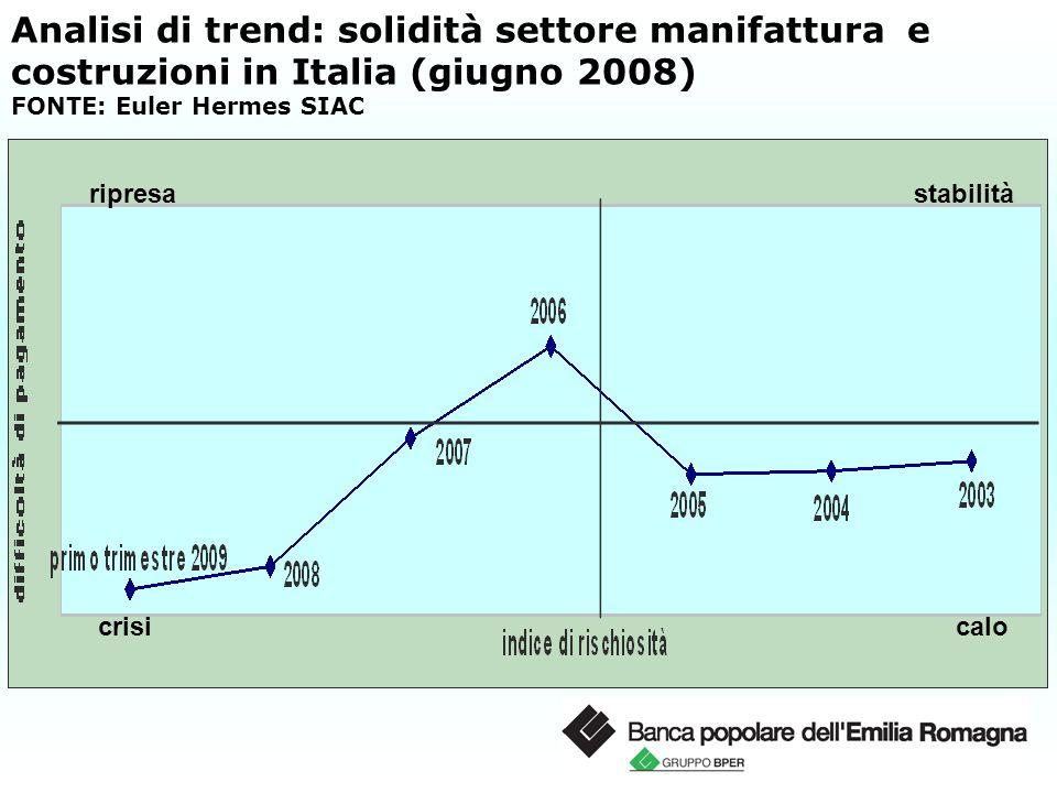 Analisi di trend: solidità settore manifattura e costruzioni in Italia (giugno 2008) FONTE: Euler Hermes SIAC stabilità calo ripresa crisi