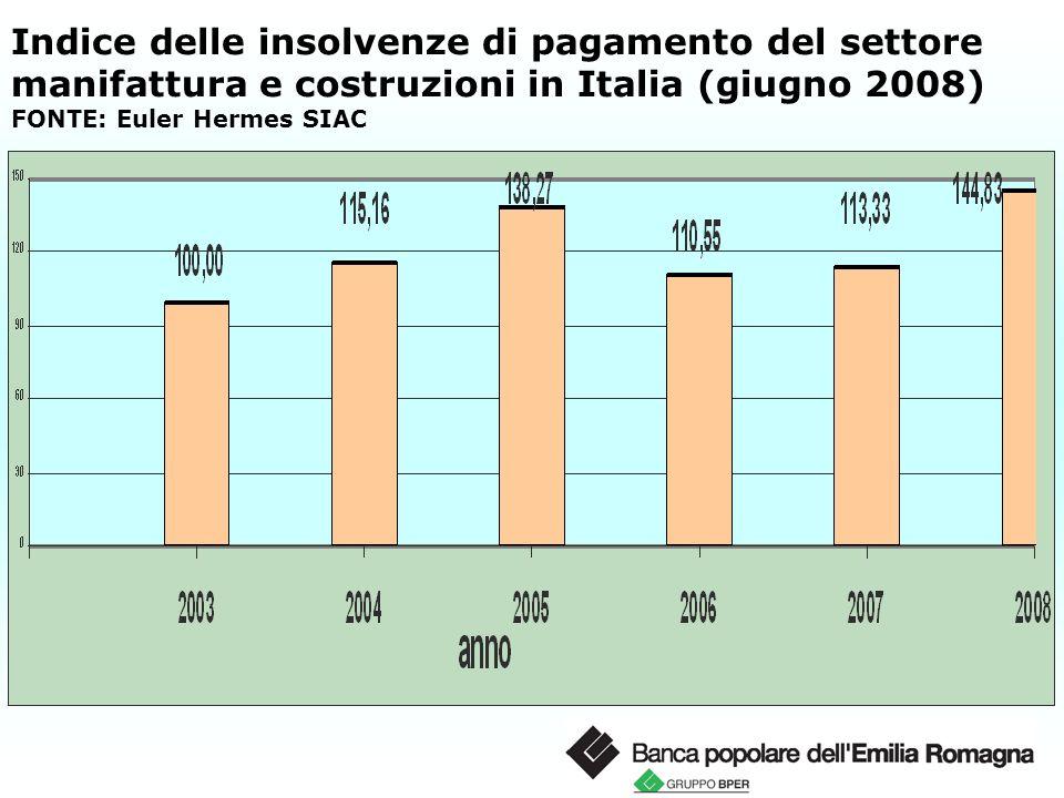 Indice delle insolvenze di pagamento del settore manifattura e costruzioni in Italia (giugno 2008) FONTE: Euler Hermes SIAC