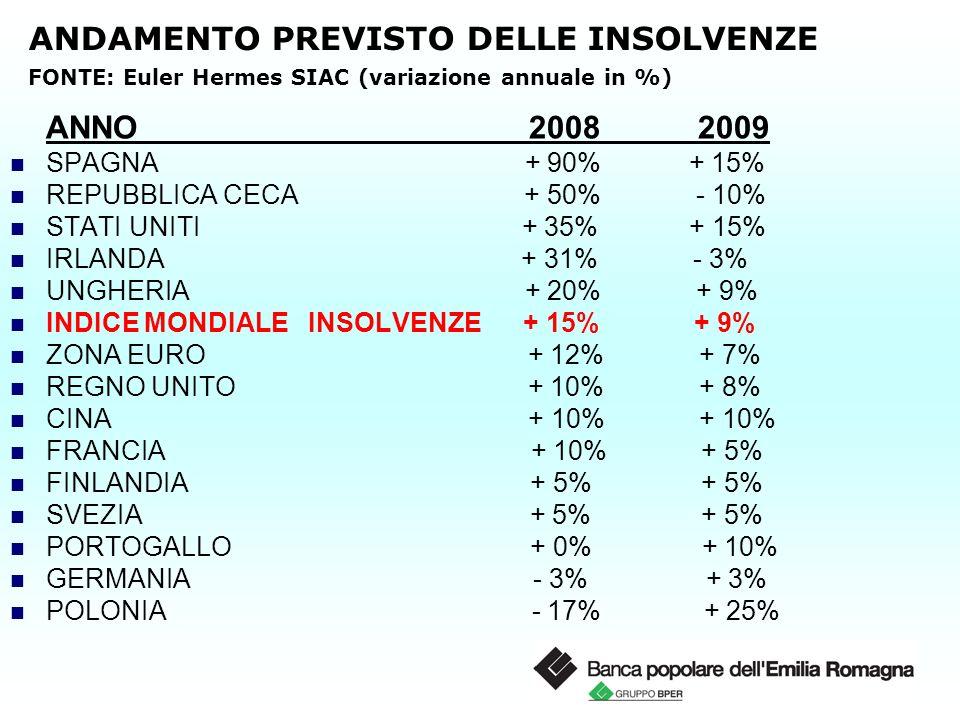 ANDAMENTO PREVISTO DELLE INSOLVENZE FONTE: Euler Hermes SIAC (variazione annuale in %) ANNO 2008 2009 SPAGNA + 90% + 15% REPUBBLICA CECA + 50% - 10% STATI UNITI + 35% + 15% IRLANDA + 31% - 3% UNGHERIA + 20% + 9% INDICE MONDIALE INSOLVENZE + 15% + 9% ZONA EURO + 12% + 7% REGNO UNITO + 10% + 8% CINA + 10% + 10% FRANCIA + 10% + 5% FINLANDIA + 5% + 5% SVEZIA + 5% + 5% PORTOGALLO + 0% + 10% GERMANIA - 3% + 3% POLONIA - 17% + 25%
