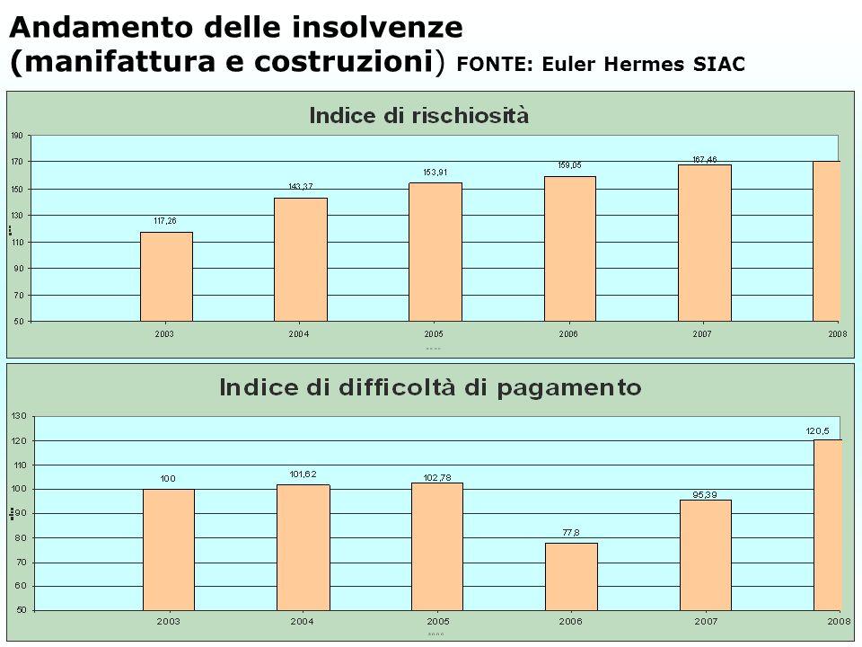 Andamento delle insolvenze (manifattura e costruzioni) FONTE: Euler Hermes SIAC