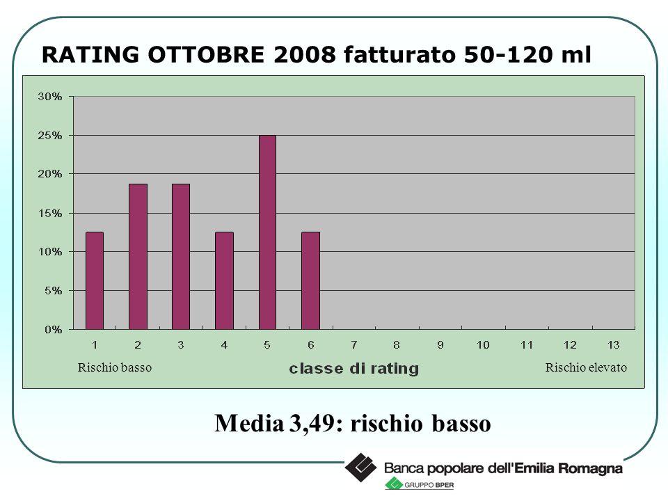 RATING OTTOBRE 2008 fatturato 50-120 ml Media 3,49: rischio basso Rischio bassoRischio elevato