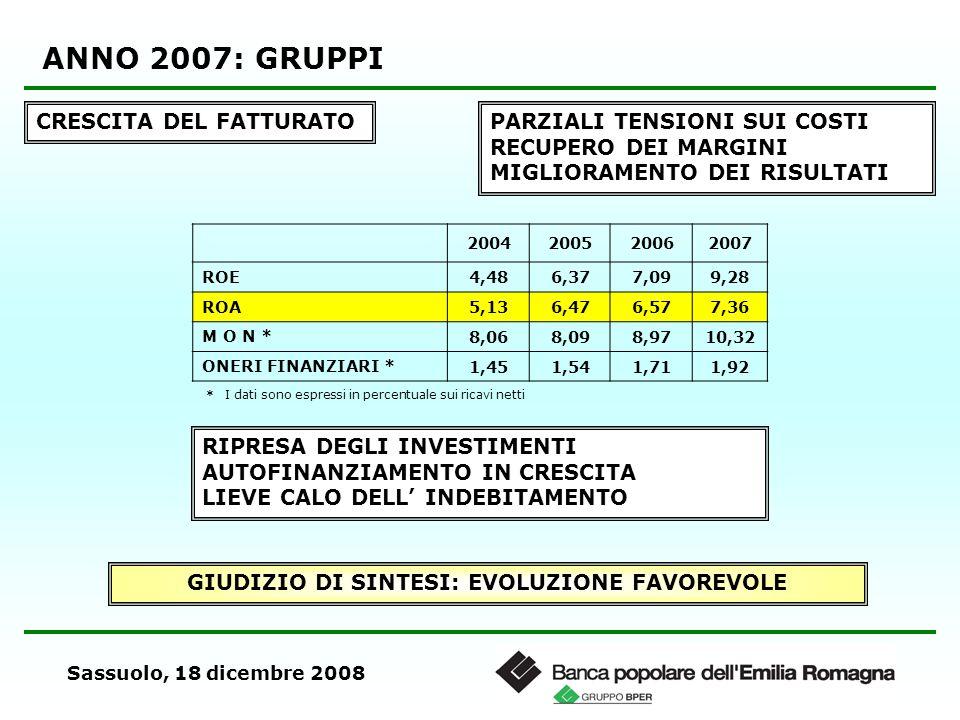 Sassuolo, 18 dicembre 2008 ANNO 2007: GRUPPI CRESCITA DEL FATTURATOPARZIALI TENSIONI SUI COSTI RECUPERO DEI MARGINI MIGLIORAMENTO DEI RISULTATI 200420