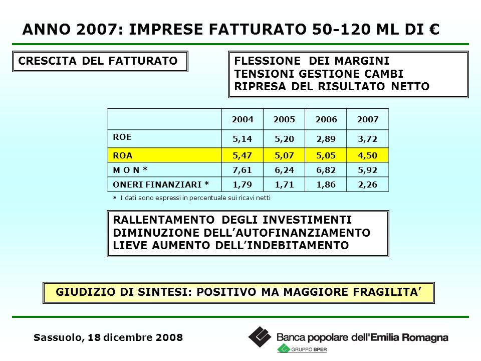 Sassuolo, 18 dicembre 2008 ANNO 2007: IMPRESE FATTURATO 50-120 ML DI CRESCITA DEL FATTURATOFLESSIONE DEI MARGINI TENSIONI GESTIONE CAMBI RIPRESA DEL R