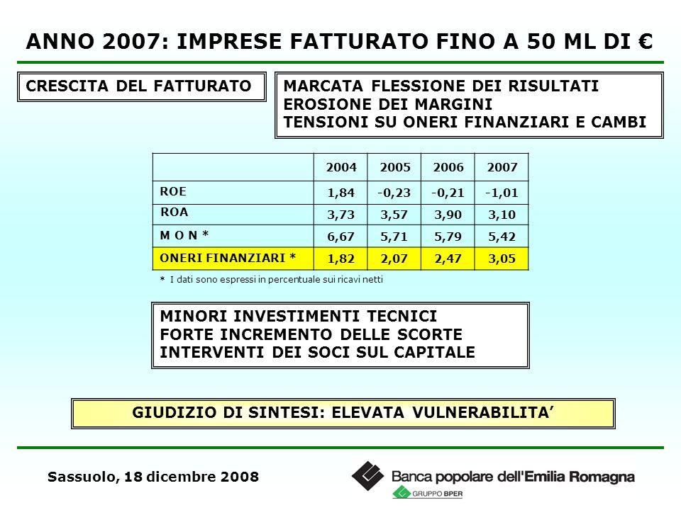 Sassuolo, 18 dicembre 2008 ANNO 2007: IMPRESE FATTURATO FINO A 50 ML DI CRESCITA DEL FATTURATOMARCATA FLESSIONE DEI RISULTATI EROSIONE DEI MARGINI TENSIONI SU ONERI FINANZIARI E CAMBI 2004200520062007 ROE 1,84-0,23-0,21-1,01 ROA 3,733,573,903,10 M O N * 6,675,715,795,42 ONERI FINANZIARI * 1,822,072,473,05 * I dati sono espressi in percentuale sui ricavi netti MINORI INVESTIMENTI TECNICI FORTE INCREMENTO DELLE SCORTE INTERVENTI DEI SOCI SUL CAPITALE GIUDIZIO DI SINTESI: ELEVATA VULNERABILITA