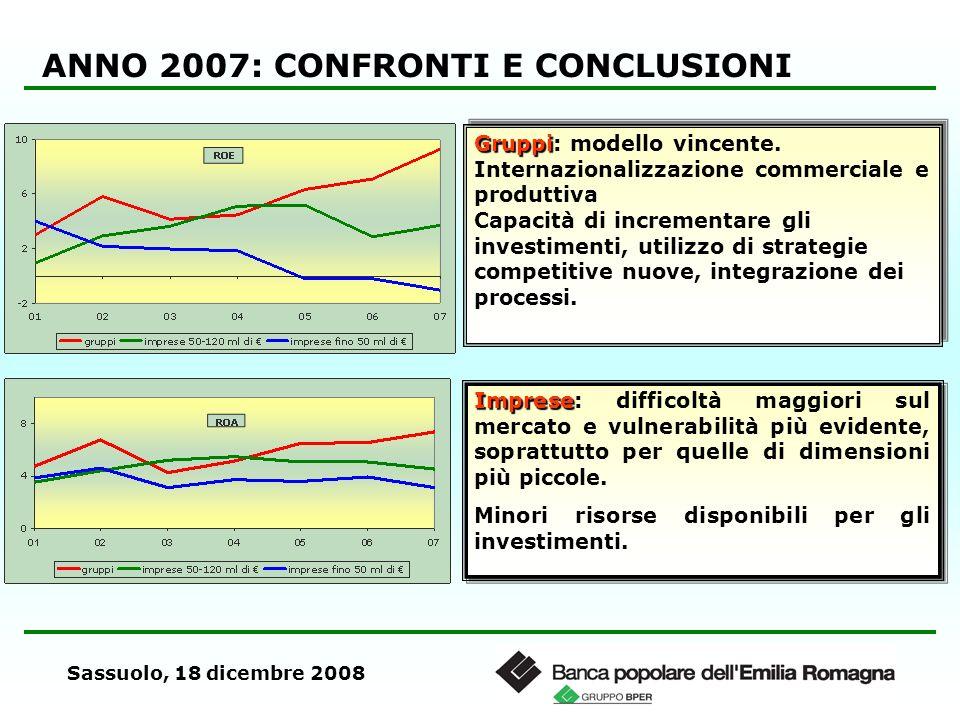 Sassuolo, 18 dicembre 2008 ANNO 2007: CONFRONTI E CONCLUSIONI Gruppi Gruppi: modello vincente. Internazionalizzazione commerciale e produttiva Capacit