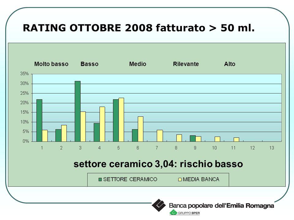 RATING OTTOBRE 2008 fatturato < 50 ml.