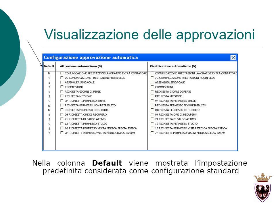 Nella colonna Default viene mostrata limpostazione predefinita considerata come configurazione standard