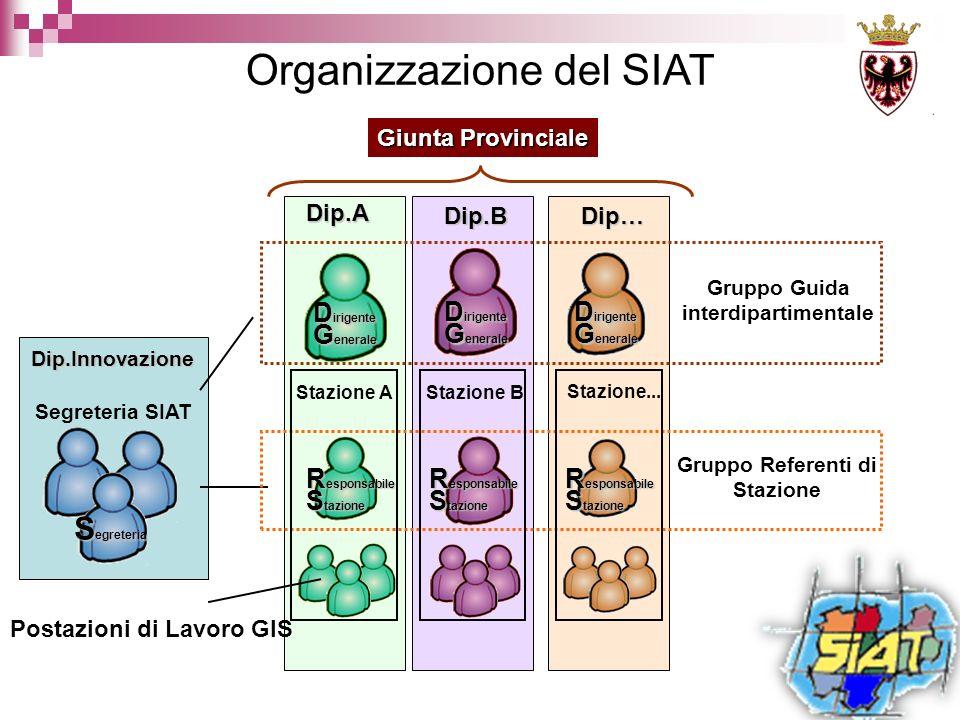 Gruppo Guida interdipartimentale Segreteria SIAT Gruppo Referenti di Stazione Giunta Provinciale Stazione...