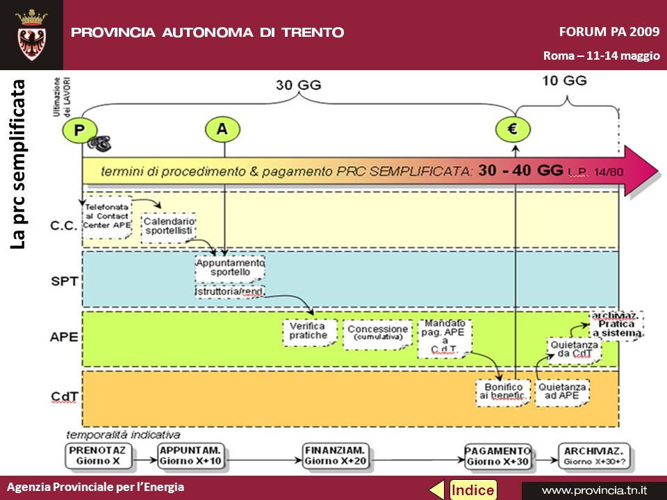 Agenzia Provinciale per lEnergia FORUM PA 2009 Roma – 11-14 maggio La prc semplificata Indice