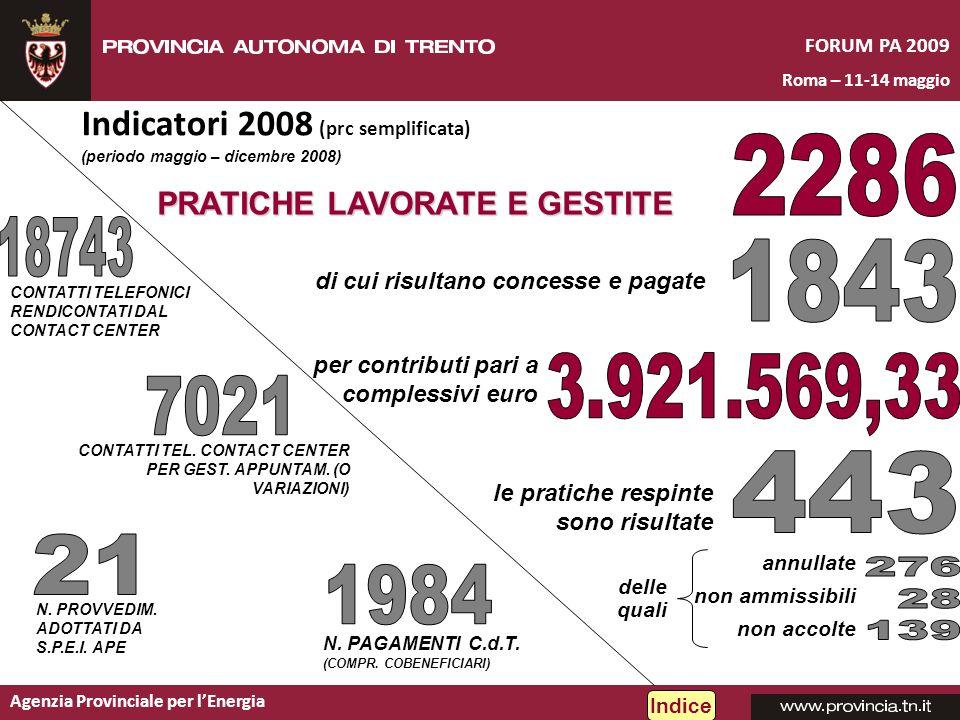 Agenzia Provinciale per lEnergia FORUM PA 2009 Roma – 11-14 maggio Indicatori 2008 (prc semplificata) Indice per contributi pari a complessivi euro PR
