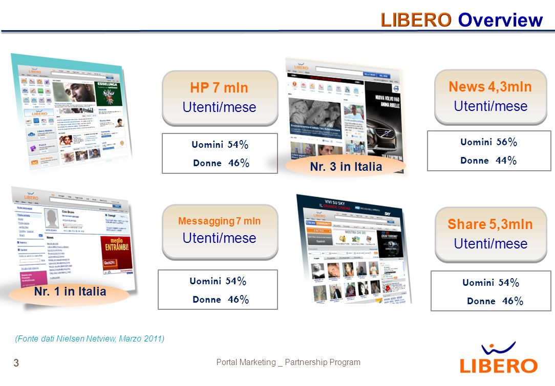 3 Portal Marketing _ Partnership Program HP 7 mln Utenti/mese Uomini 54% Donne 46% Messagging 7 mln Utenti/mese Uomini 54% Donne 46% News 4,3mln Utenti/mese Uomini 56% Donne 44% Share 5,3mln Utenti/mese Uomini 54% Donne 46% Nr.