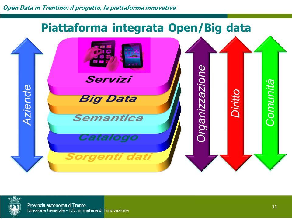 Open Data in Trentino: il progetto, la piattaforma innovativa 11 Provincia autonoma di Trento Direzione Generale - I.D. in materia di Innovazione Orga