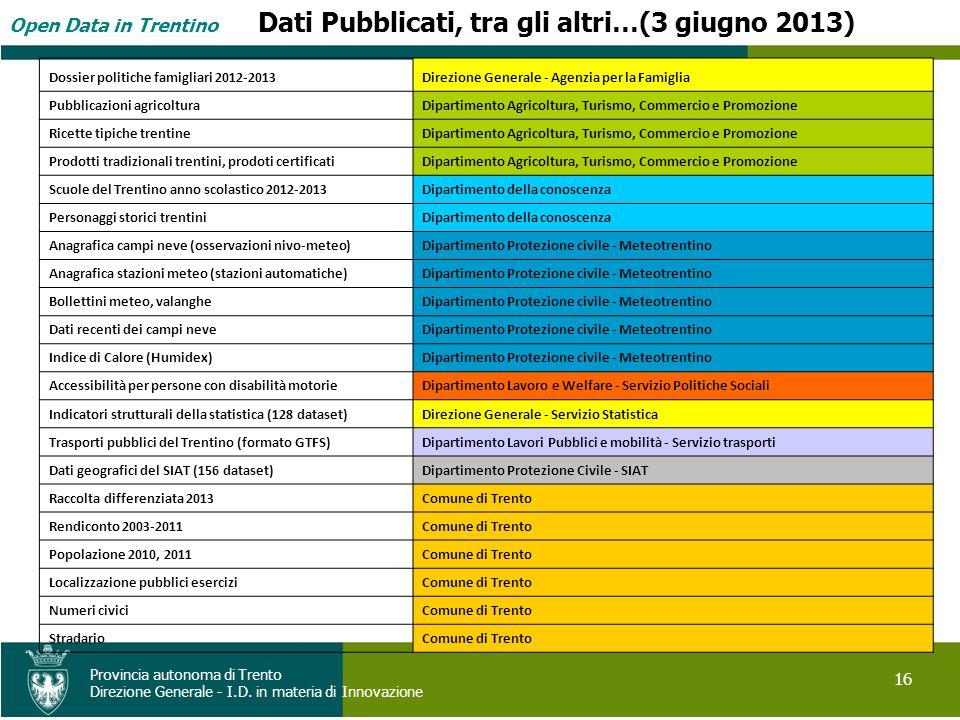 Open Data in Trentino 16 Provincia autonoma di Trento Direzione Generale - I.D. in materia di Innovazione Dati Pubblicati, tra gli altri…(3 giugno 201