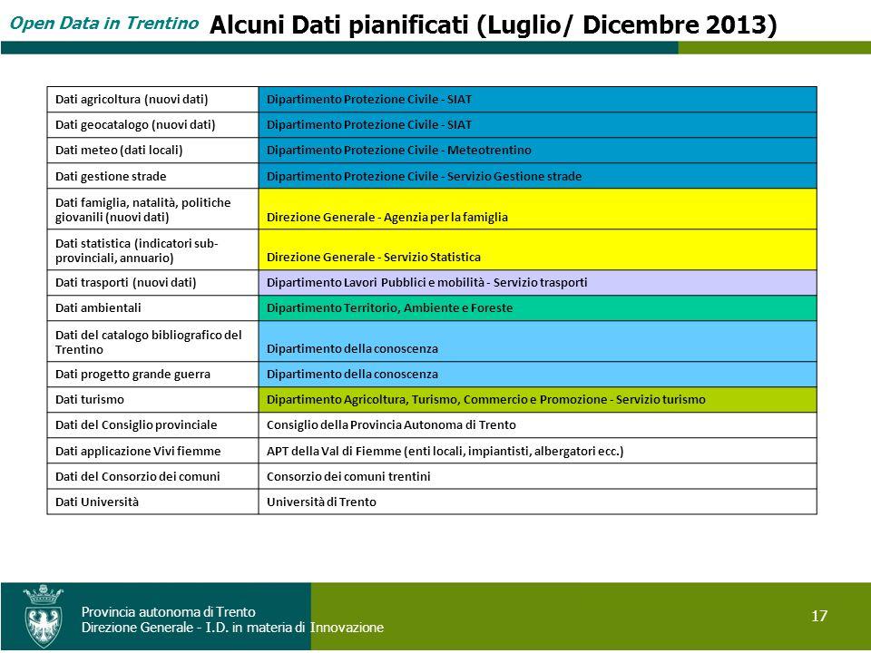 Open Data in Trentino 17 Provincia autonoma di Trento Direzione Generale - I.D. in materia di Innovazione Alcuni Dati pianificati (Luglio/ Dicembre 20