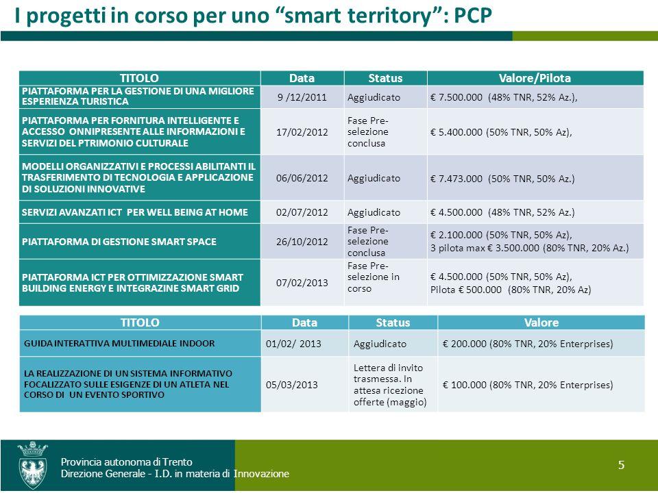 5 Provincia autonoma di Trento Direzione Generale - I.D. in materia di Innovazione I progetti in corso per uno smart territory: PCP TITOLODataStatusVa