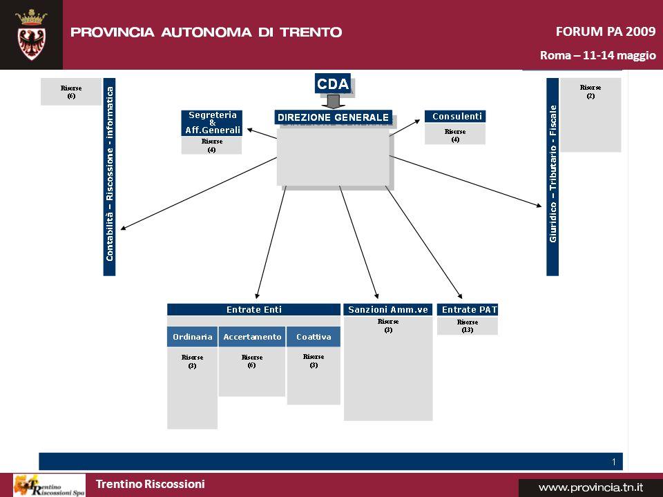 Trentino Riscossioni FORUM PA 2009 Roma – 11-14 maggio Compagine sociale e gli strumenti Dal 20 dicembre 2007 hanno aderito, oltre alla Provincia autonoma di Trento, 80 Enti che rappresentano 142 comuni trentini.
