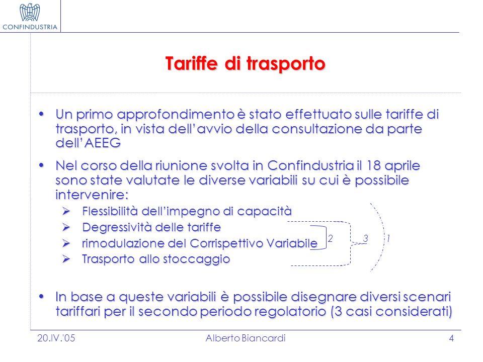 20.IV. 05Alberto Biancardi4 Tariffe di trasporto Un primo approfondimento è stato effettuato sulle tariffe di trasporto, in vista dellavvio della consultazione da parte dellAEEGUn primo approfondimento è stato effettuato sulle tariffe di trasporto, in vista dellavvio della consultazione da parte dellAEEG Nel corso della riunione svolta in Confindustria il 18 aprile sono state valutate le diverse variabili su cui è possibile intervenire:Nel corso della riunione svolta in Confindustria il 18 aprile sono state valutate le diverse variabili su cui è possibile intervenire: Flessibilità dellimpegno di capacità Flessibilità dellimpegno di capacità Degressività delle tariffe Degressività delle tariffe rimodulazione del Corrispettivo Variabile rimodulazione del Corrispettivo Variabile Trasporto allo stoccaggio Trasporto allo stoccaggio In base a queste variabili è possibile disegnare diversi scenari tariffari per il secondo periodo regolatorio (3 casi considerati)In base a queste variabili è possibile disegnare diversi scenari tariffari per il secondo periodo regolatorio (3 casi considerati) 123