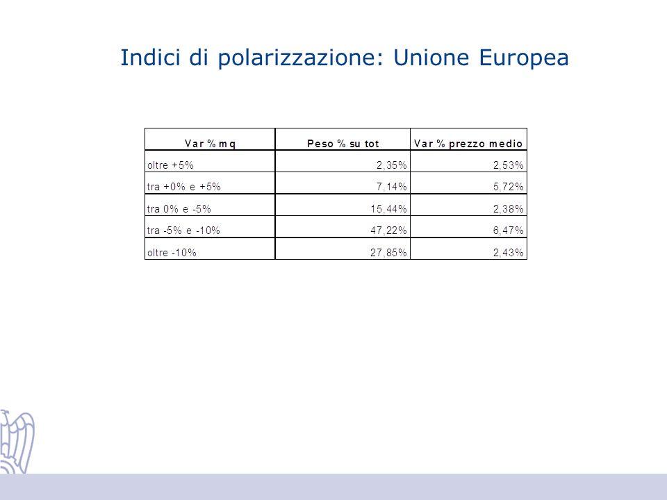 Indici di polarizzazione: Unione Europea