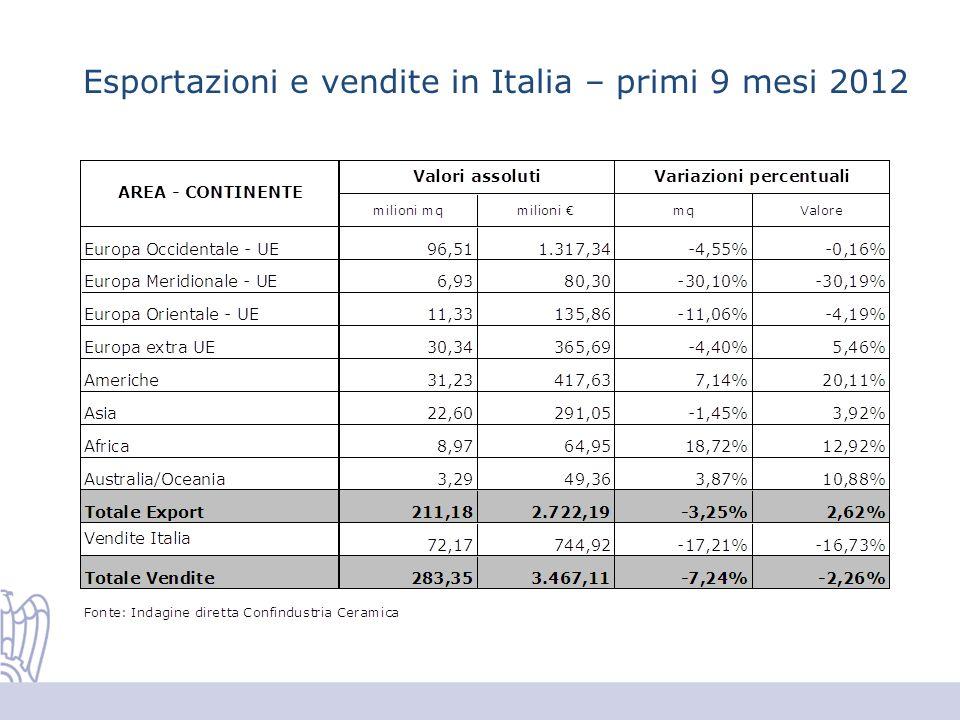 Esportazioni e vendite in Italia – primi 9 mesi 2012